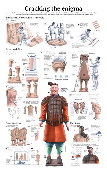 The Terracotta Army Of Qin Shi Huang And The Projection Of Power  U2013 Open Ended Social Studies