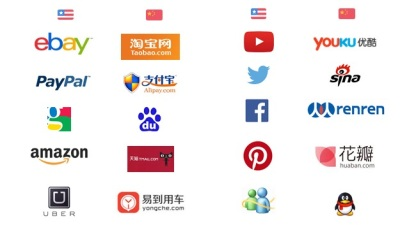Chinese Equivalents to American Web Sites. Most of these familiar American sites and apps are blocked by the Great Firewall.