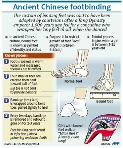 foot binding process