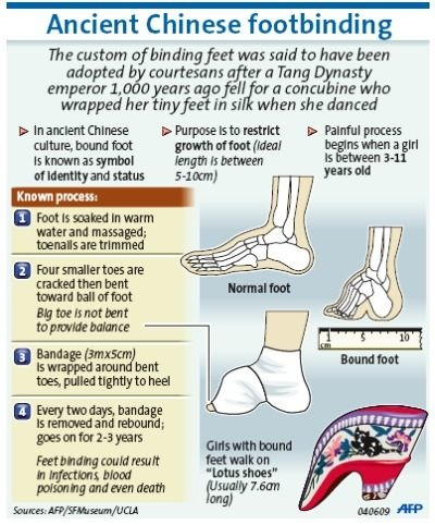 Examples List on Chinese Footbinding