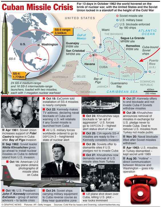 Cuban Missile Crisis Infographic