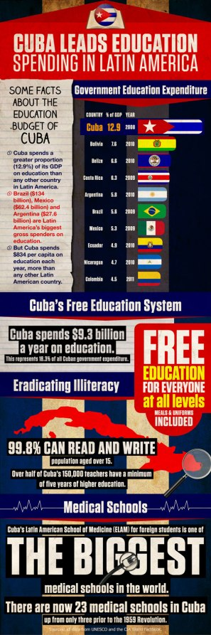 Infographic Cuba Education
