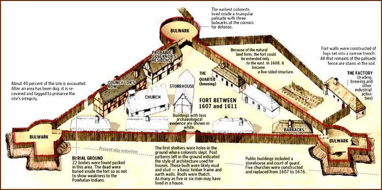 Jamestown Diagram