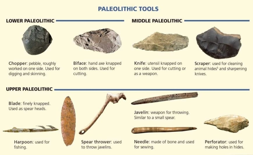 Paleolithic-Age Tools